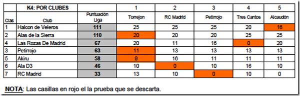 k4clubes-2011