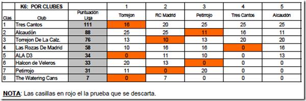 k6clubes-2011