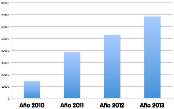 visits per year