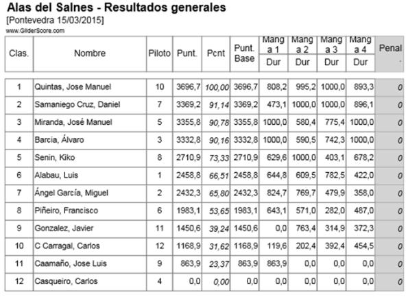 resultados-finales-alas-del-Salnes