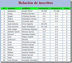2015-08-12 FAI Inscritos