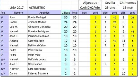 20170319_Ranking_Liga