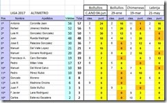 20170604 Ranking F5J-FAI