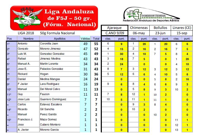 20180506_Ranking_Liga_50g FINAL