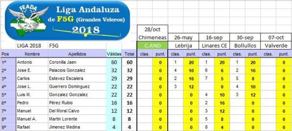 20180930_Ranking_Liga_F5G