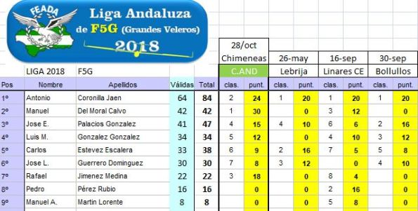 20181028_Ranking_Liga_F5G_FINAL