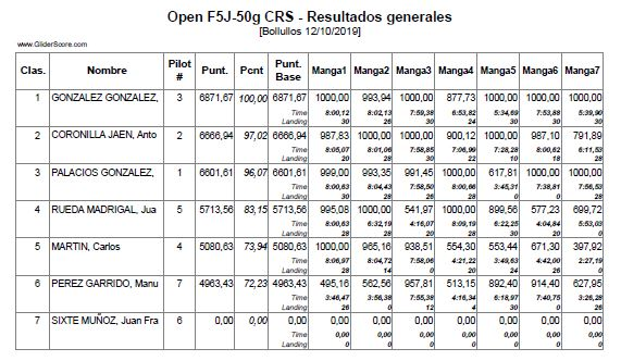Open_CRS_50g_Clasif-Gral